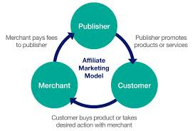 Suggestions To Earn From Commission Hero Affiliate Marketing Via Social Media
